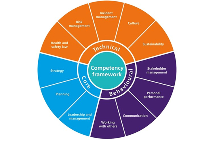H&S COMPETENCY FRAMEWORK TO IMPROVE STANDARDS